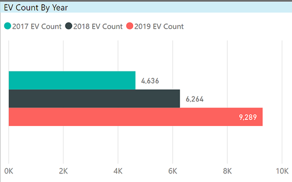 Trend of EV registrations in CT