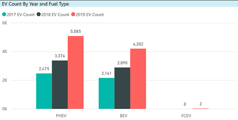 EV Trend by fuel type