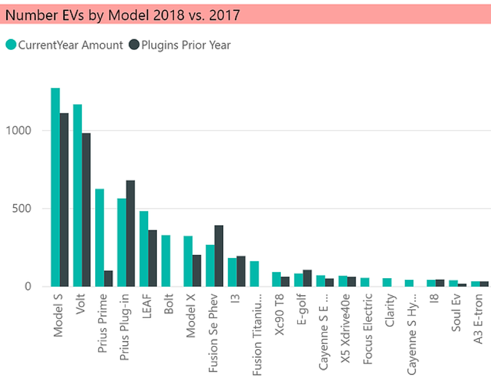 EV Dashboard - CT Registered Vehicles by Make