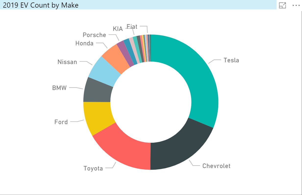 2019 EV Count By Make