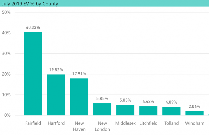 EV Count by CT County