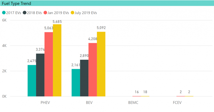 EV Trend in CT by Fuel Type, EV Club of CT