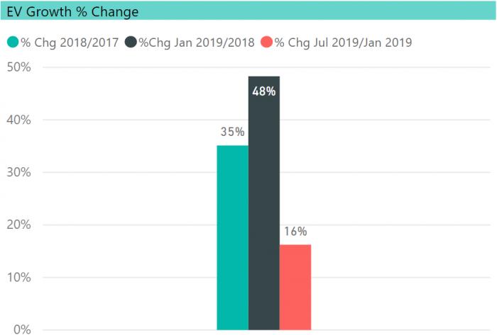 EV Growth Rate, EV Club CT