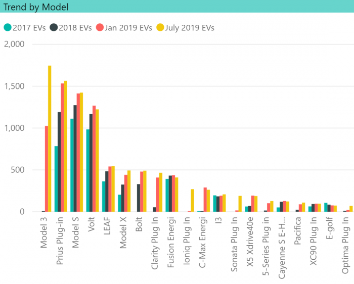 EV Trend by Model in CT, EV Club CT