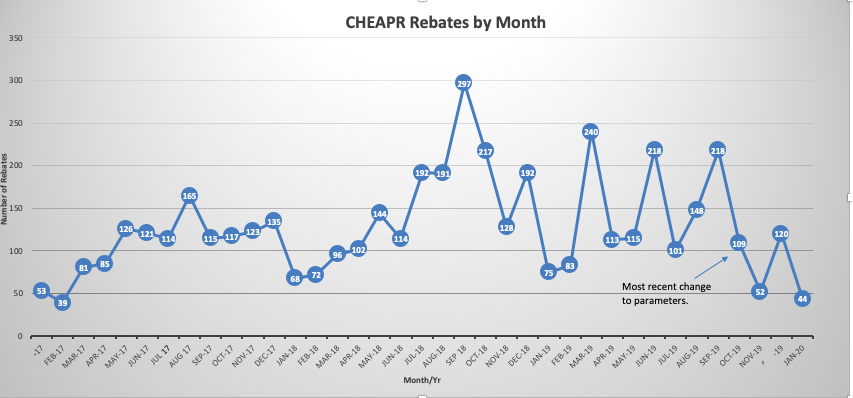 CT CHEAPR EV purchase incentive rebates by month