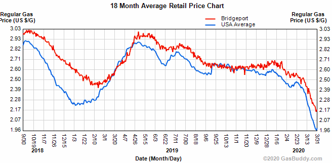Gas Price Trend from GasBuddy