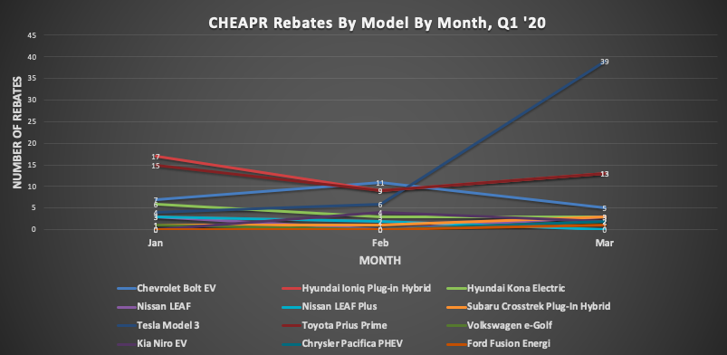 CHEAPR Rebates by Model by Month First Quarter 2020