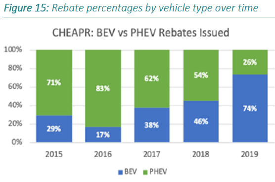 DEEP CT EV Roadmap - CHEAPR rebates by fuel-type