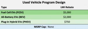 Proposed CHEAPR Rebate for Used EVs