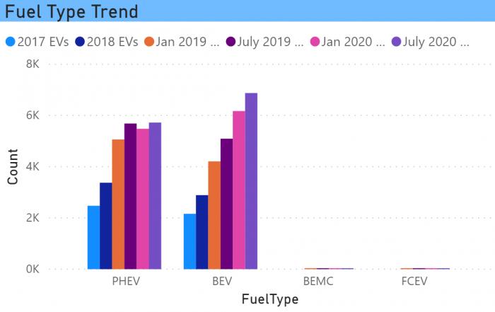 EV Fuel Type Trend in CT