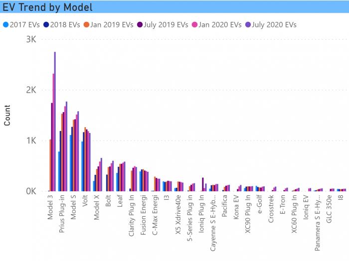 Trend by Model