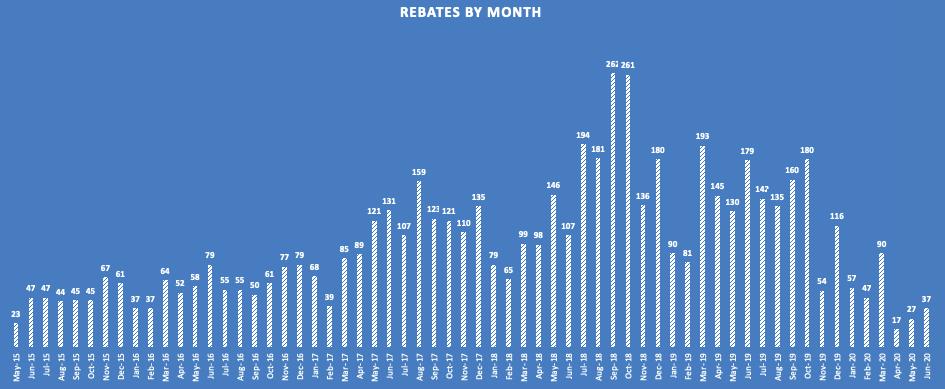 CHEAPR Rebates through June 2020