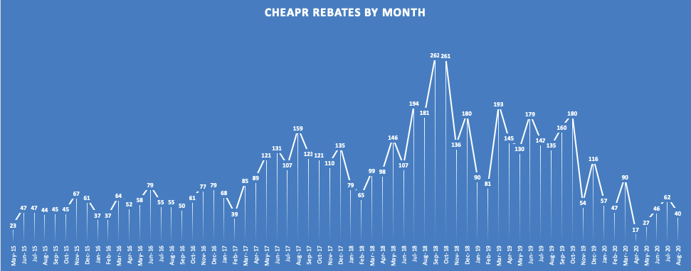 CHEAPR rebates through August 2020