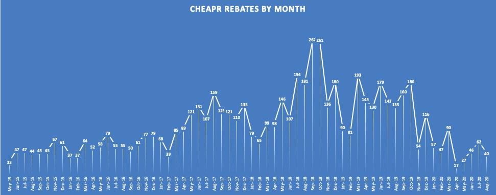 CHEAPR rebates through August 2020