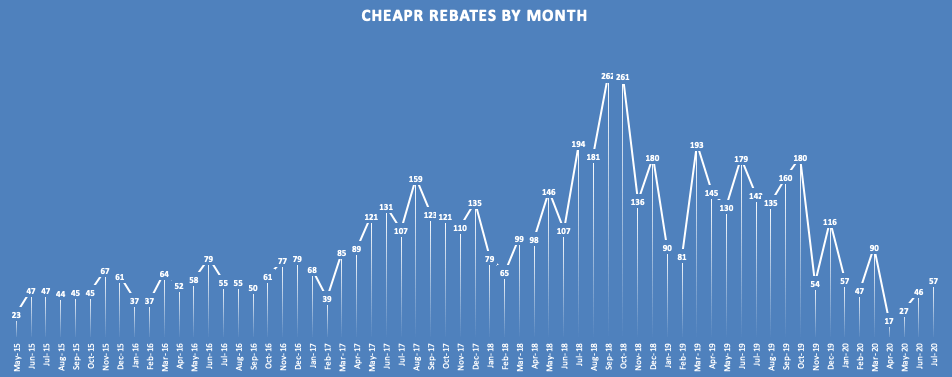 CHEAPR rebates by month through July 2020