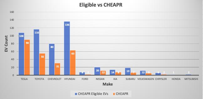 CHEAPR Rebates vs CHEAPR eligible vehicles