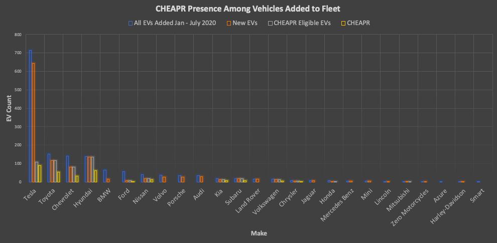 New EVs vs CHEAPR incentive