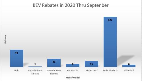 BEV rebates in 2020 through September