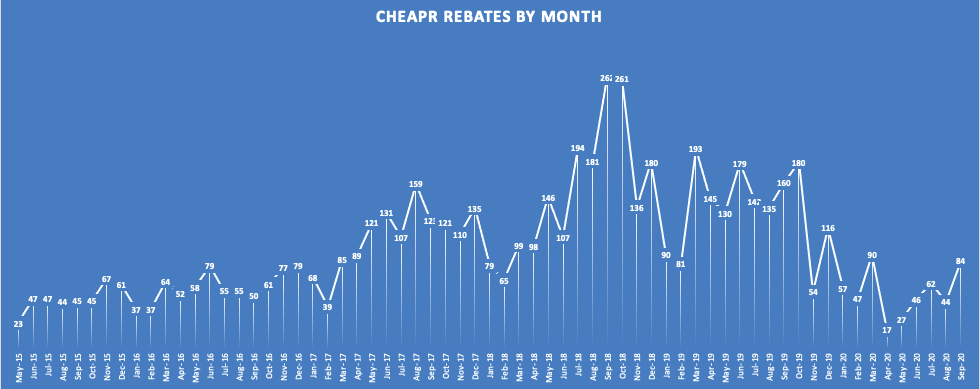 CHEAPR Rebates Through September 2020