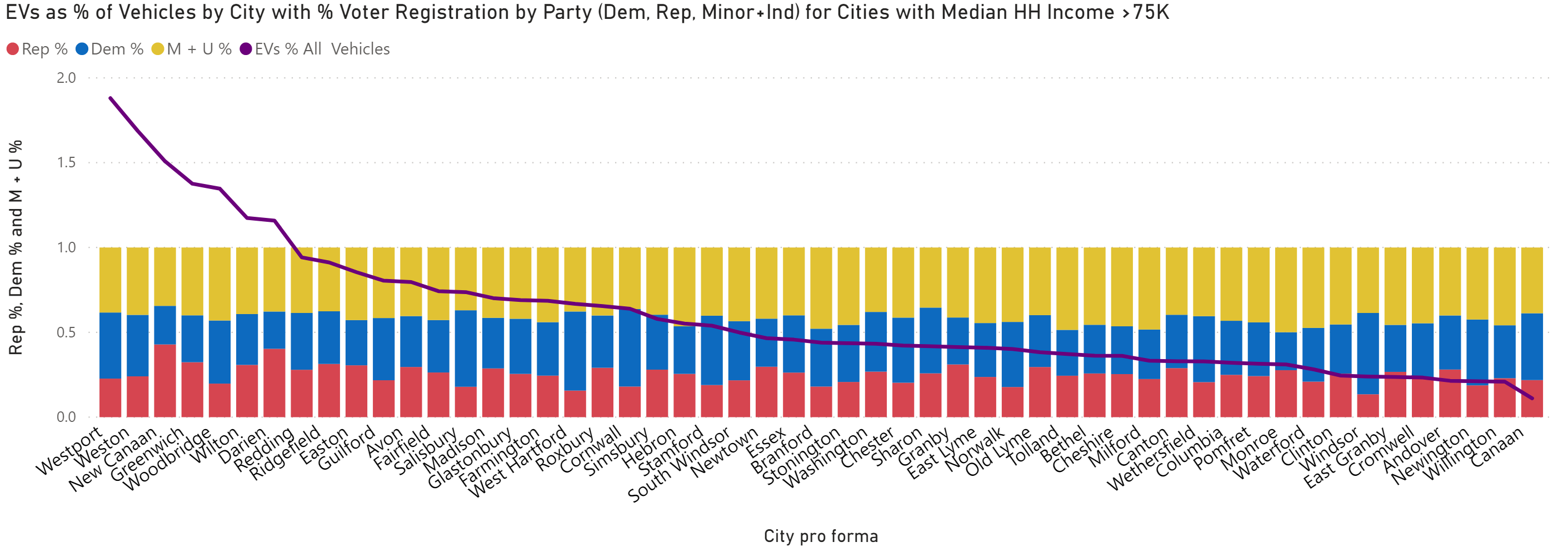 EV incidence in CT cities won by Clinton in 2016