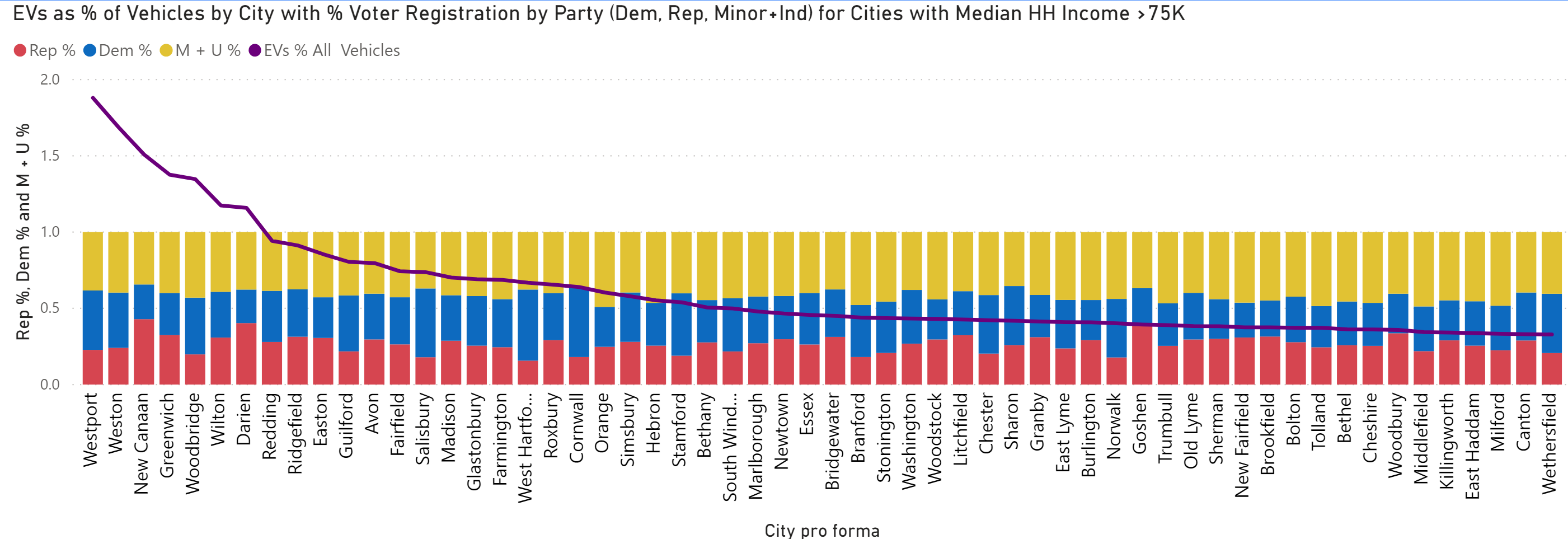 EVs as % of all vehicles by city with political registrations for cities with household income of $75,000 or greater