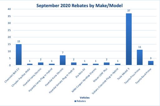 September CHEAPR Rebates