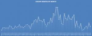 CHEAPR Rebates Monthly Through Oct 2020
