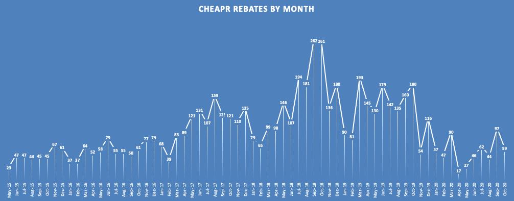 CHEAPR Rebates Monthly Through Oct 2020