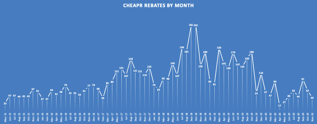 CHEAPR rebates by month through Nov 2020