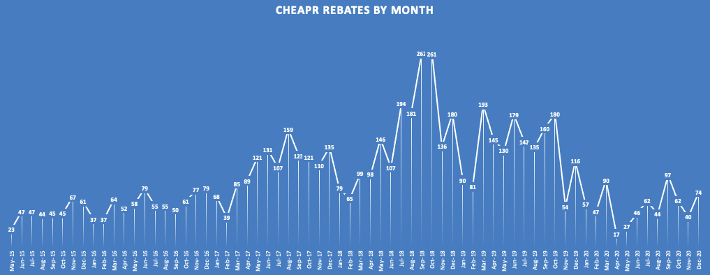 Rebates by Month Thru Dec 2020