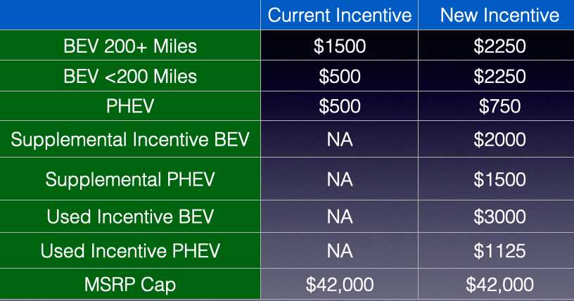 New CHEAPR Incentives Spring 2021