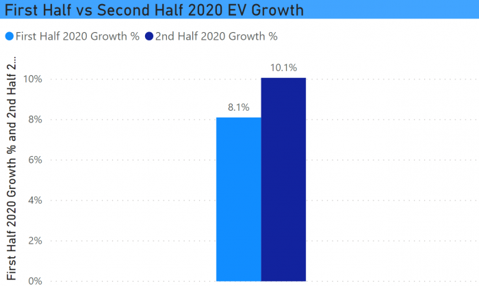 First vs Second Half CT EV Growth 2020