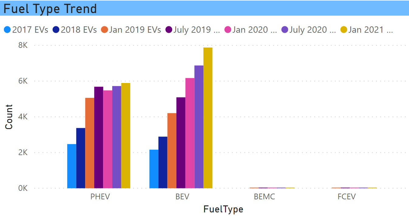 Fuel type EV trend