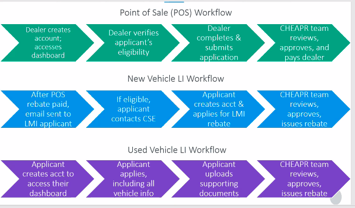 CHEAPR Rebate Workflow