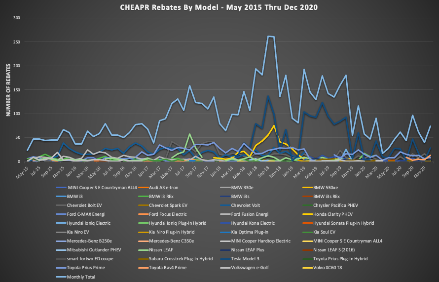 CHEAPR Rebates by Month by Model
