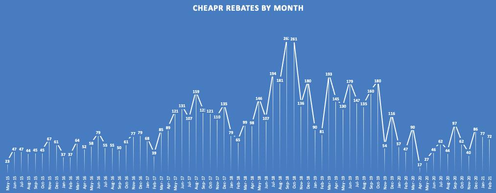 CHEAPR Rebates Thru Feb 2021
