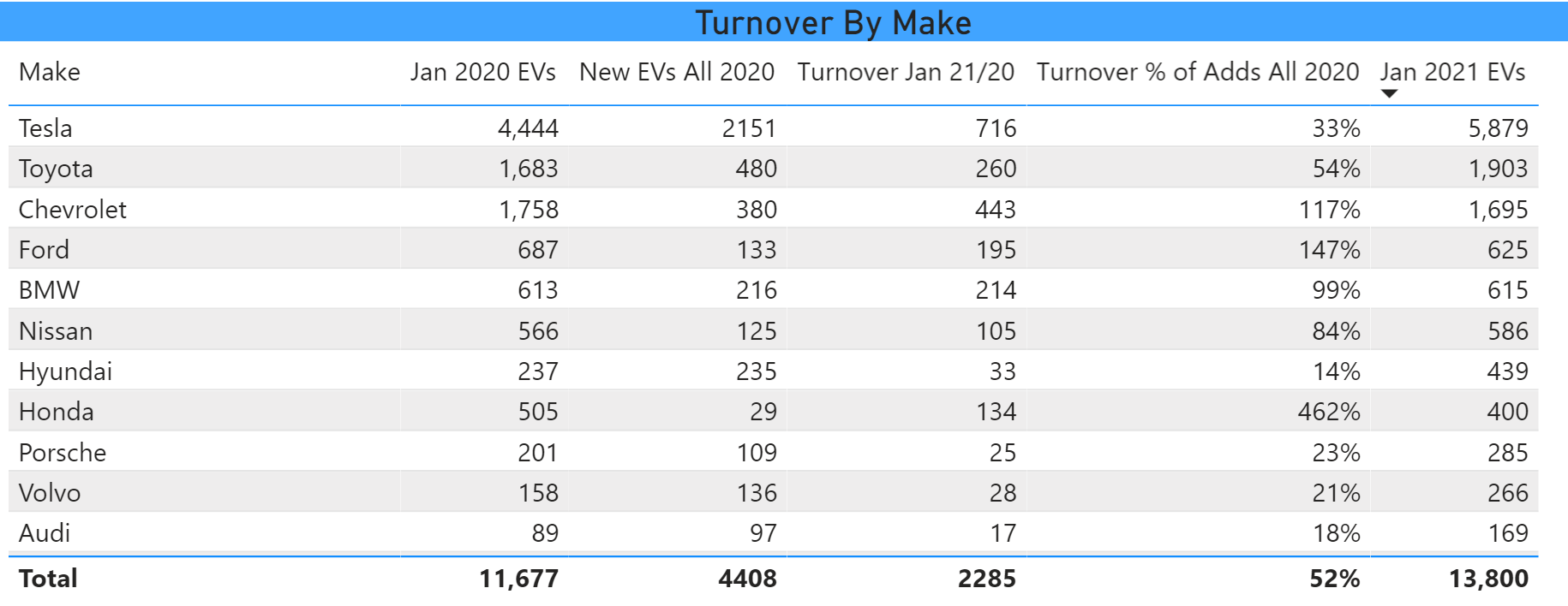 Turnover by Make 2020