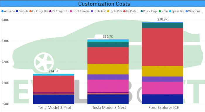 Customization Costs No Detail