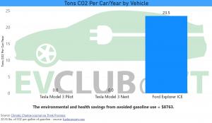 Emissions Savings for Tesla Model 3 Police Vehicle
