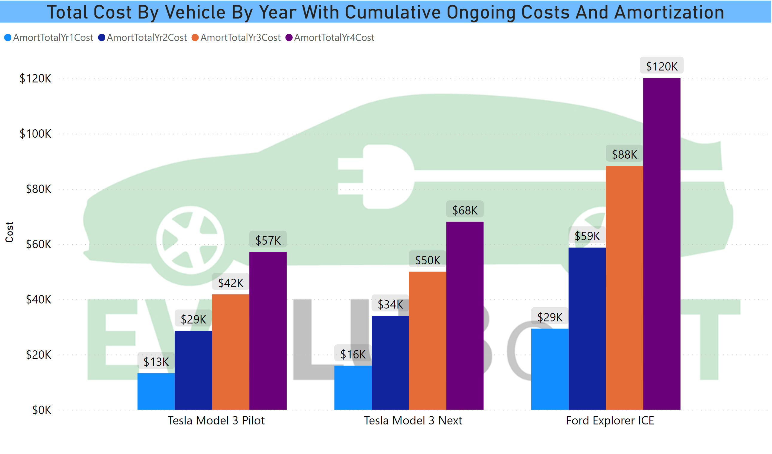 Total Cost by Vehicle Amort