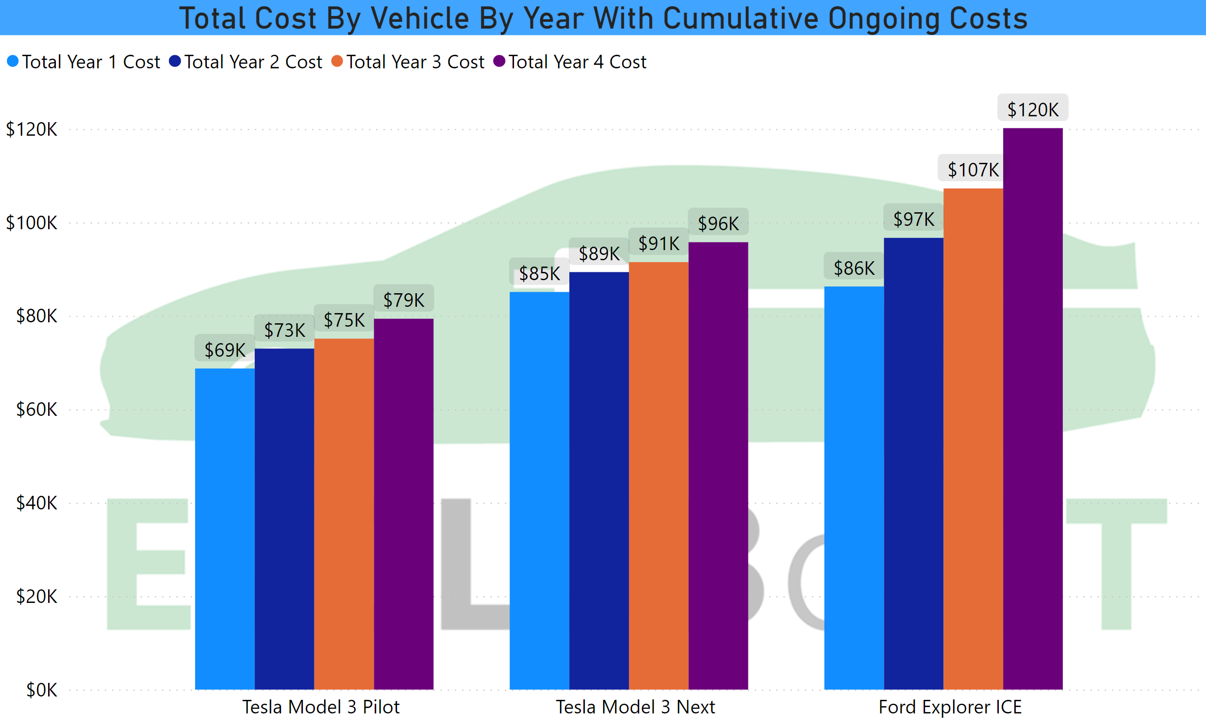 Total Cost by Vehicle Cash Basis