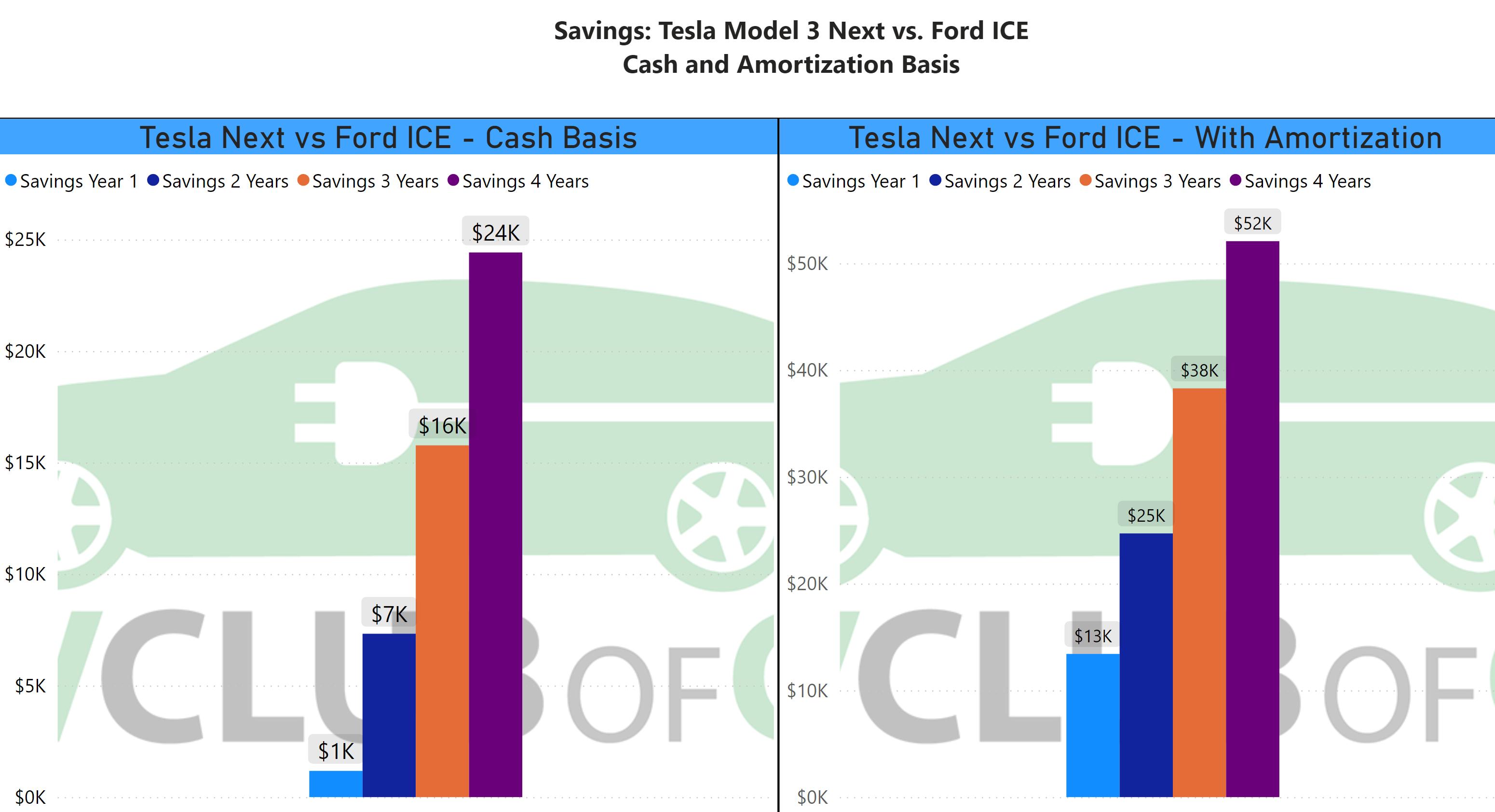Next vs ICE Savings