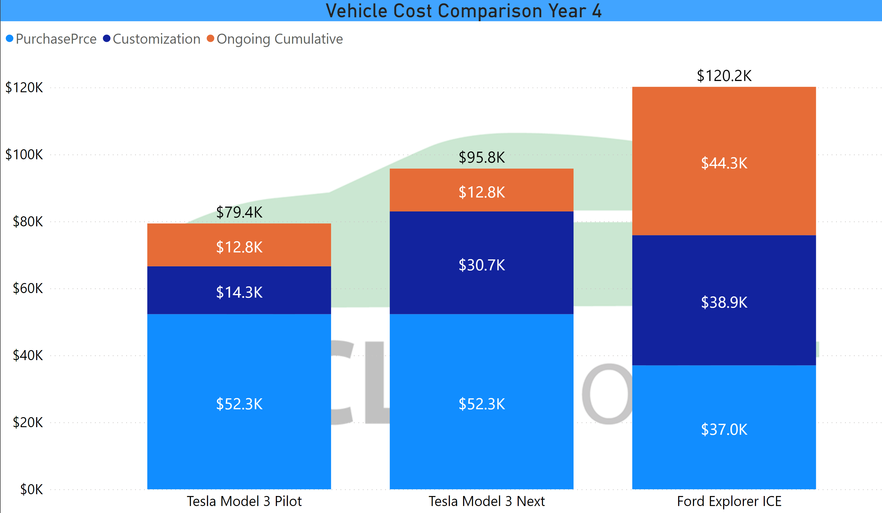 Vehicle Cost Comparison Year 4 Cash Basis