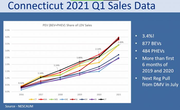 EV Sales Trend by State