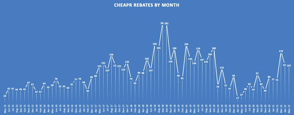 Trend of CHEAPR Rebates