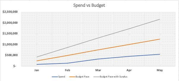 CHEAPR spend vs budget