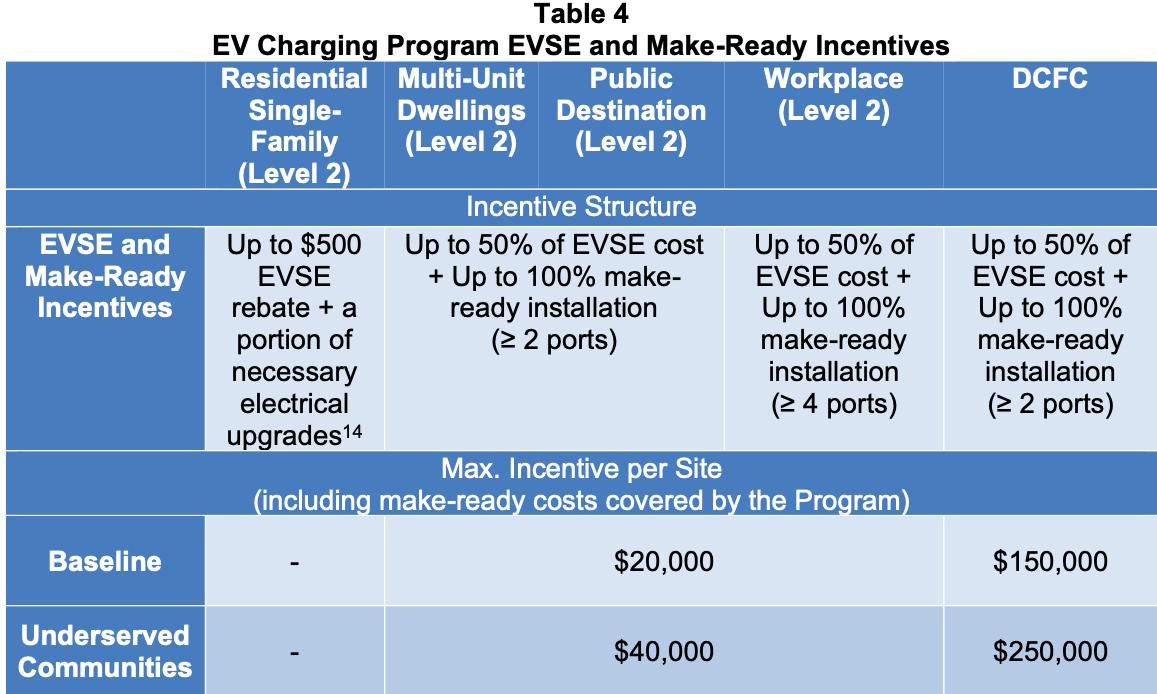 PURA EV Rate Design EVSE Incentives