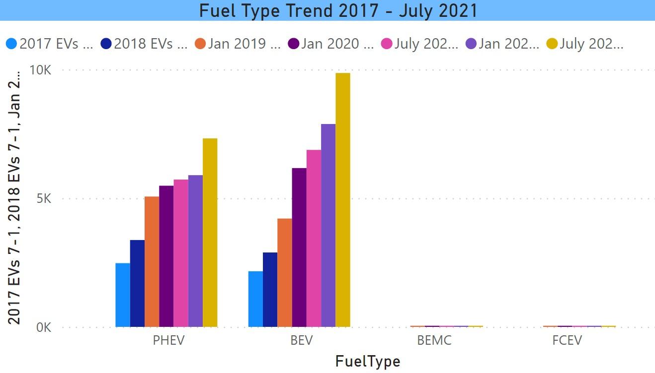 Fuel Type Change