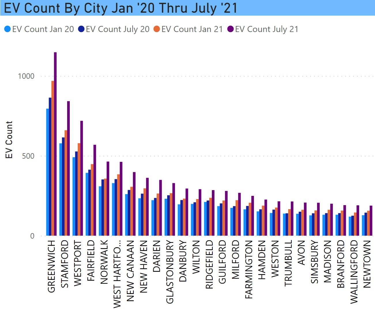 EV trend by city