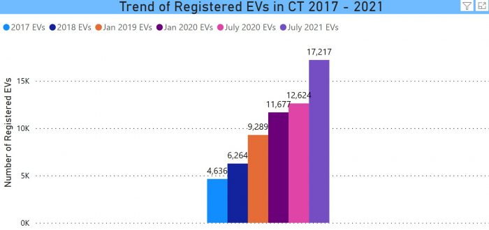Trend of Registered EVs in CT 2017 - July 2021